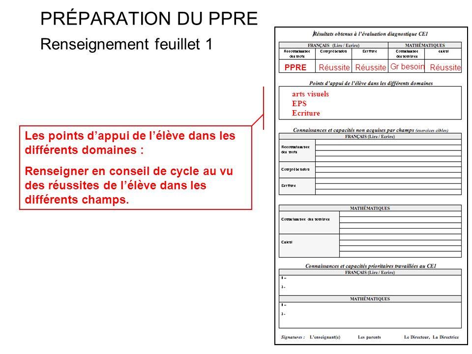 PRÉPARATION DU PPRE Renseignement feuillet 1 Les points dappui de lélève dans les différents domaines : Renseigner en conseil de cycle au vu des réuss