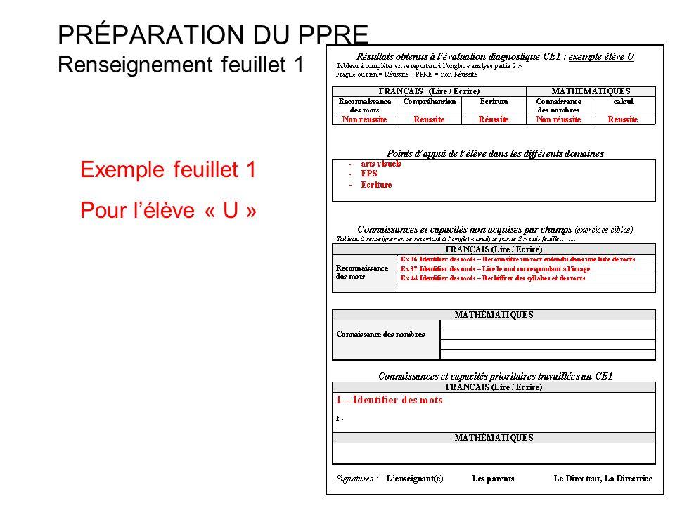PRÉPARATION DU PPRE Renseignement feuillet 1 Exemple feuillet 1 Pour lélève « U »