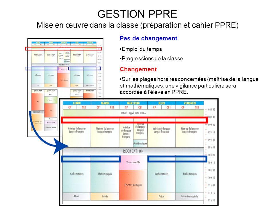 GESTION PPRE Mise en œuvre dans la classe (préparation et cahier PPRE) Pas de changement Emploi du temps Progressions de la classe Changement Sur les