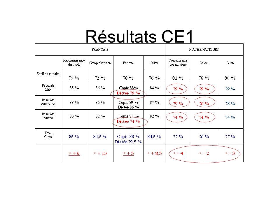 Résultats CE1