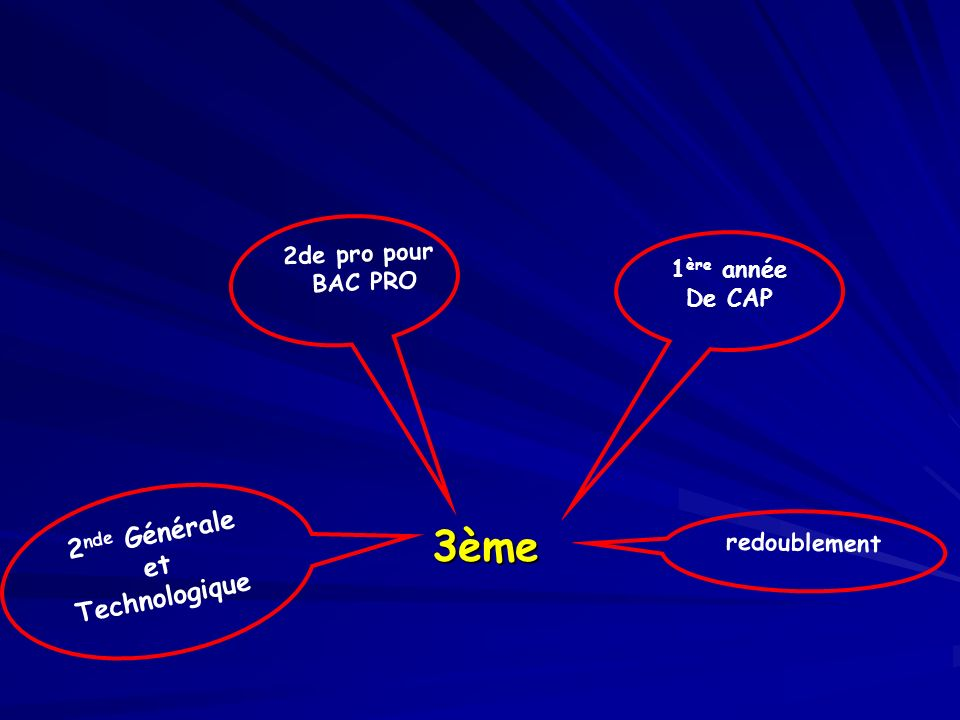Laffectation Cest lapplication de la décision dorientation Cest lapplication de la décision dorientation Elle demande une procédure : dossier et commission daffectation et procédure informatique (affelnet)