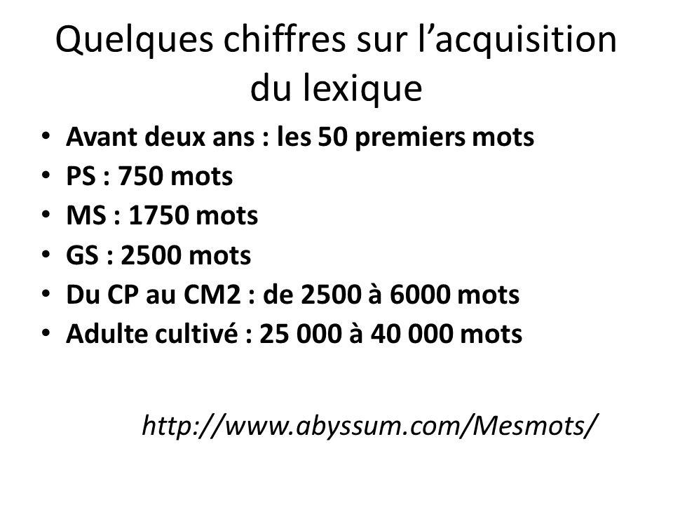 Quelques chiffres sur lacquisition du lexique Avant deux ans : les 50 premiers mots PS : 750 mots MS : 1750 mots GS : 2500 mots Du CP au CM2 : de 2500