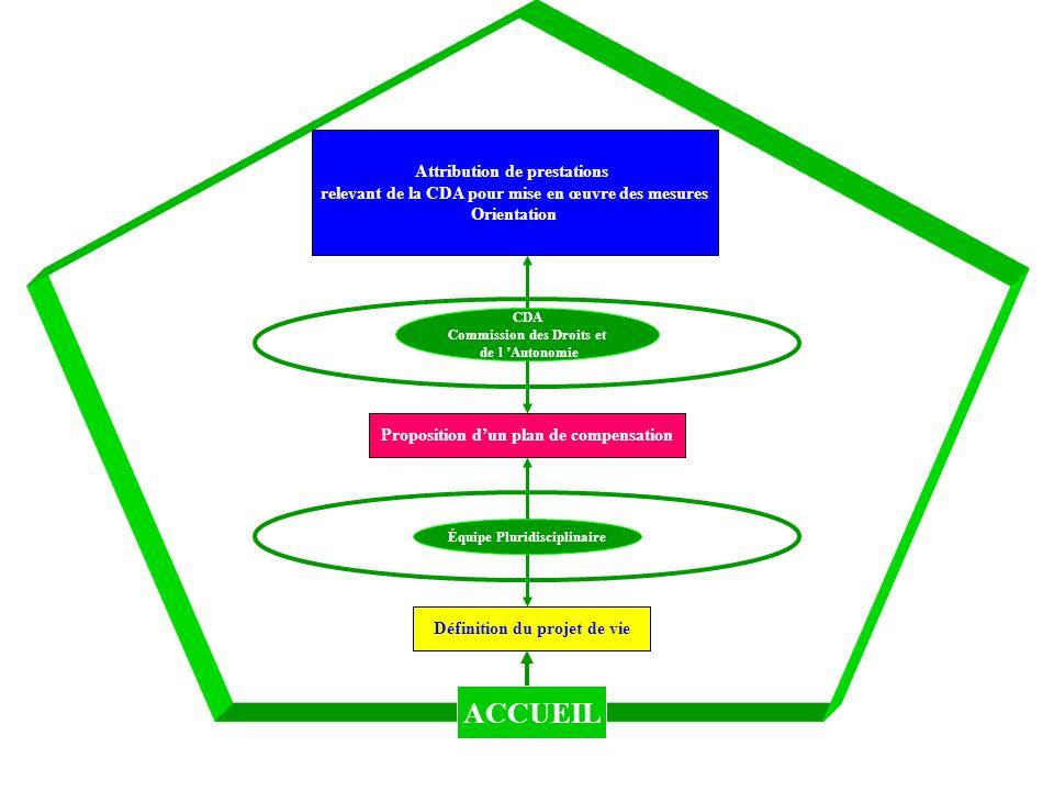 Équipe Pluridisciplinaire CDA Commission des Droits et de l Autonomie Définition du projet de vie Proposition dun plan de compensation Attribution de