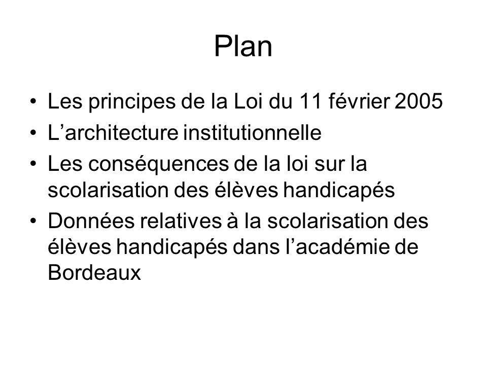 Plan Les principes de la Loi du 11 février 2005 Larchitecture institutionnelle Les conséquences de la loi sur la scolarisation des élèves handicapés Données relatives à la scolarisation des élèves handicapés dans lacadémie de Bordeaux