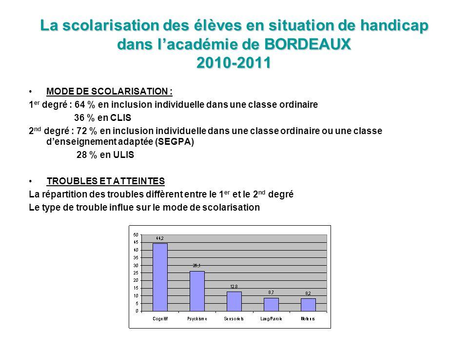 La scolarisation des élèves en situation de handicap dans lacadémie de BORDEAUX 2010-2011 MODE DE SCOLARISATION : 1 er degré : 64 % en inclusion indiv