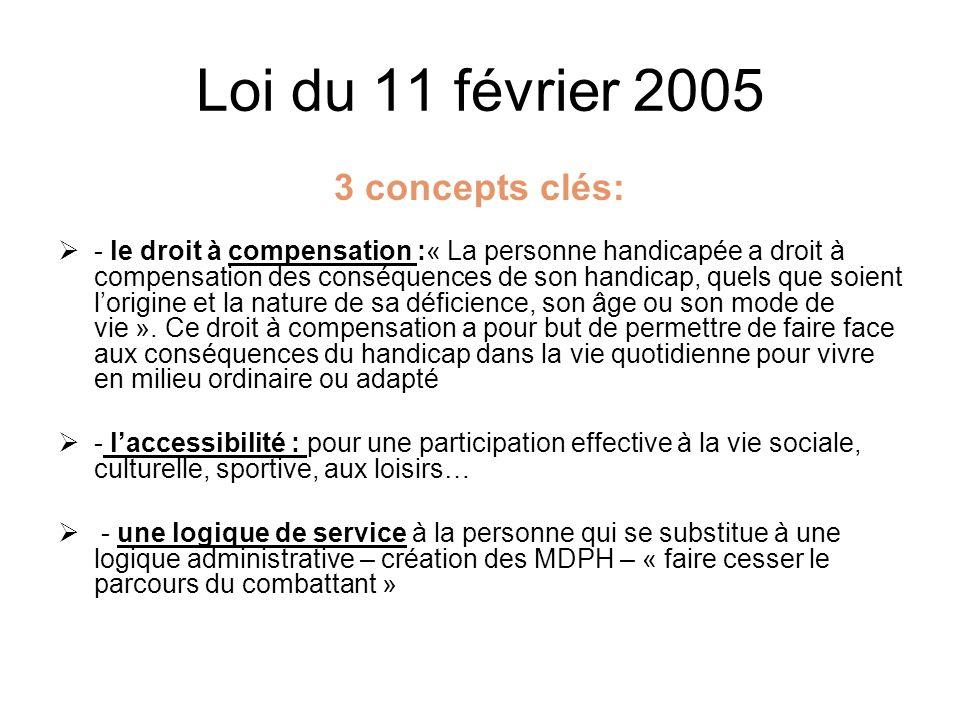 Plan Les principes de la Loi du 11 février 2005 Larchitecture institutionnelle Les conséquences de la loi sur la scolarisation des élèves handicapés Données relatives à la scolarisation des élèves handicapés dans lacadémie de Bordeaux (9025 élèves)