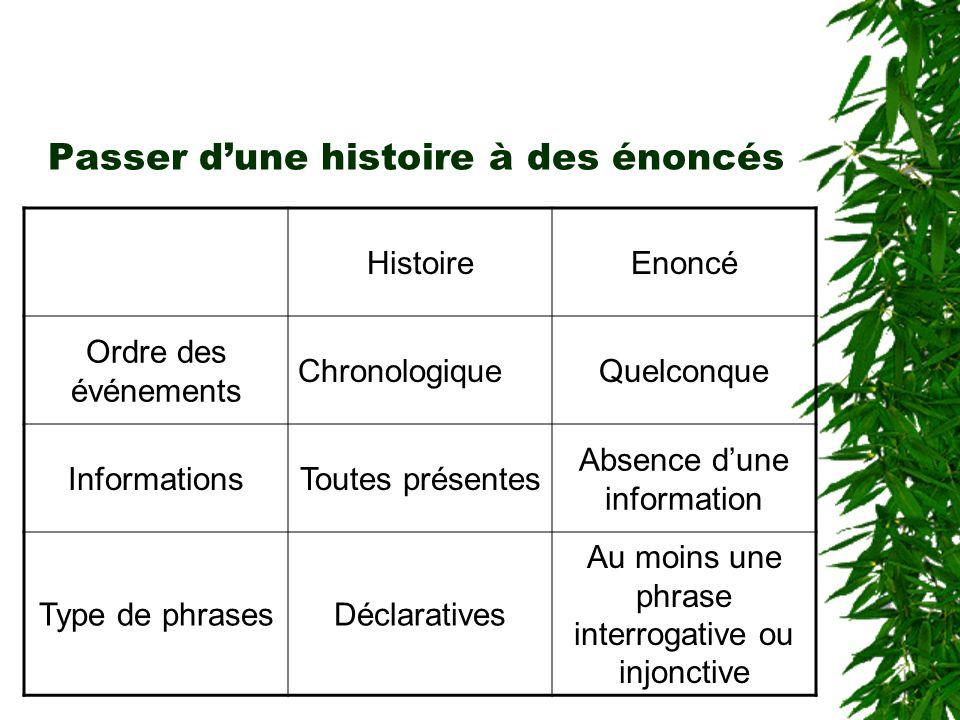 Passer dune histoire à des énoncés HistoireEnoncé Ordre des événements ChronologiqueQuelconque InformationsToutes présentes Absence dune information T