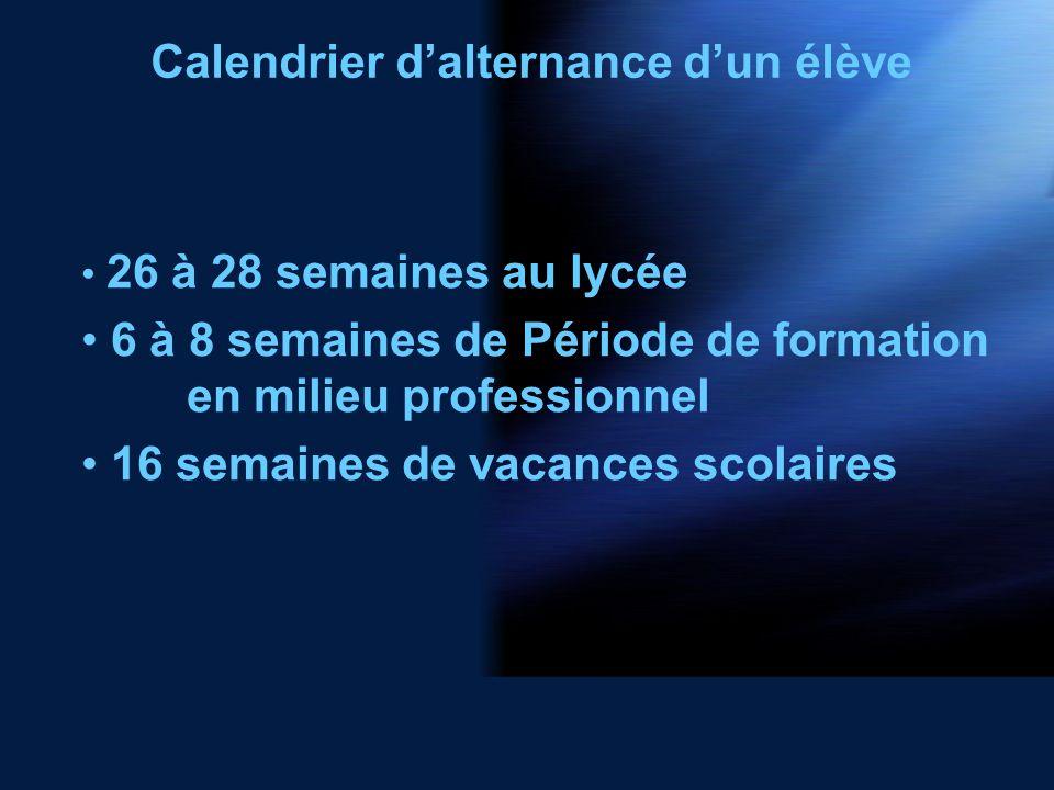 Calendrier dalternance dun élève 26 à 28 semaines au lycée 6 à 8 semaines de Période de formation en milieu professionnel 16 semaines de vacances scolaires