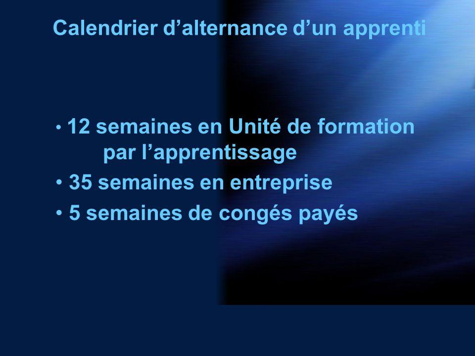 Calendrier dalternance dun apprenti 12 semaines en Unité de formation par lapprentissage 35 semaines en entreprise 5 semaines de congés payés