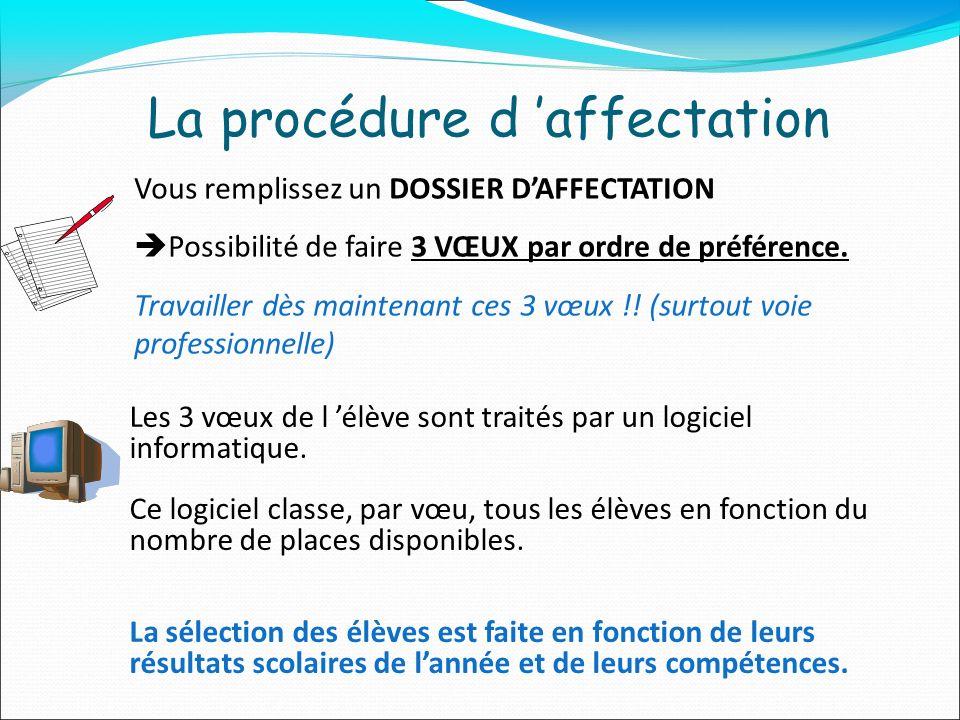 La procédure d affectation Vous remplissez un DOSSIER DAFFECTATION Possibilité de faire 3 VŒUX par ordre de préférence.