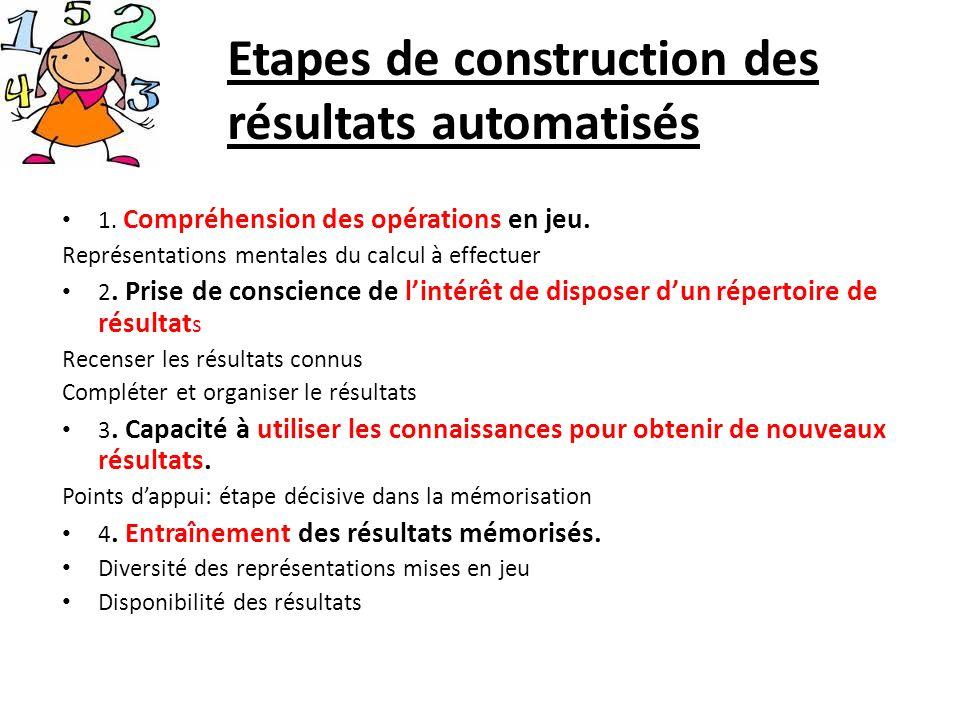 Etapes de construction des résultats automatisés 1. Compréhension des opérations en jeu. Représentations mentales du calcul à effectuer 2. Prise de co