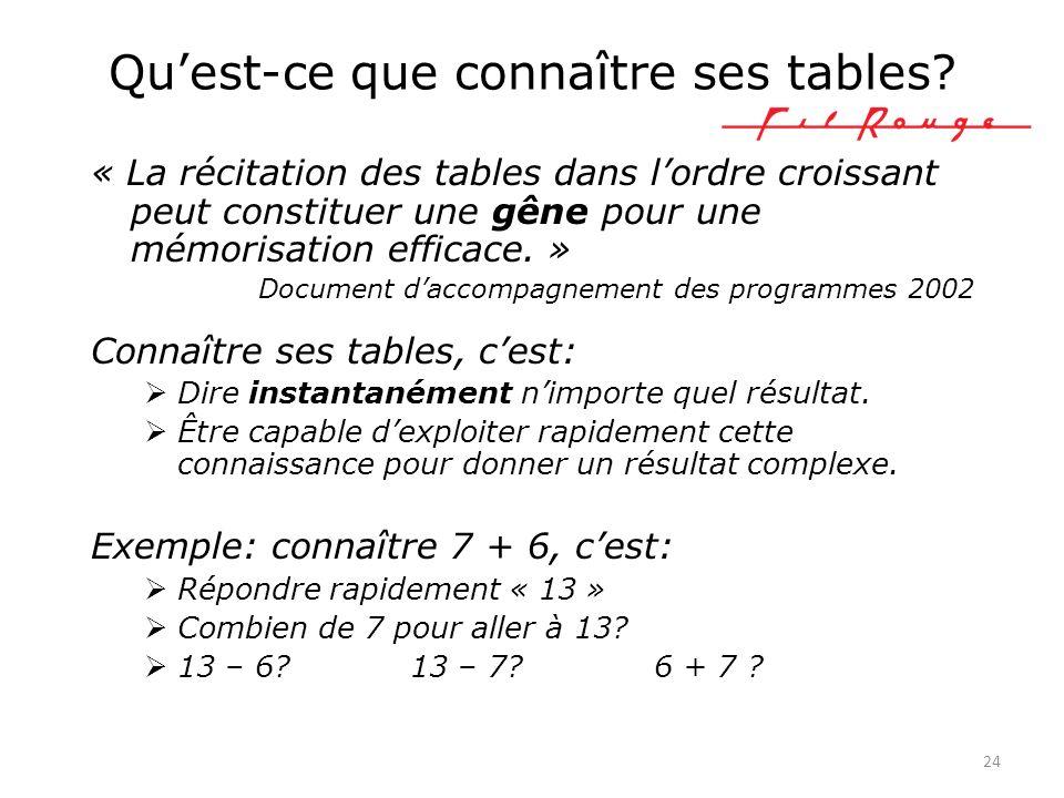 « La récitation des tables dans lordre croissant peut constituer une gêne pour une mémorisation efficace. » Document daccompagnement des programmes 20