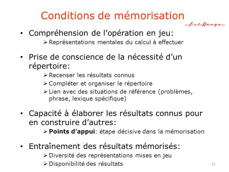 25 Conditions de mémorisation Compréhension de lopération en jeu: Représentations mentales du calcul à effectuer Prise de conscience de la nécessité d