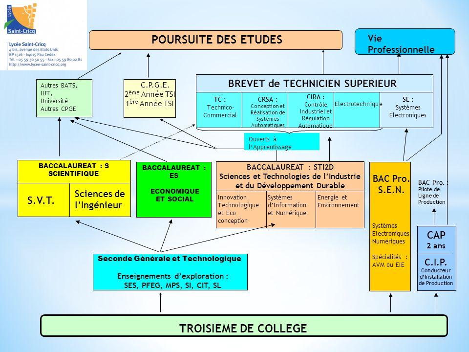 TROISIEME DE COLLEGE BACCALAUREAT : ES ECONOMIQUE ET SOCIAL C.P.G.E. 2 ème Année TSI 1 ère Année TSI BACCALAUREAT : S SCIENTIFIQUE S.V.T. Sciences de
