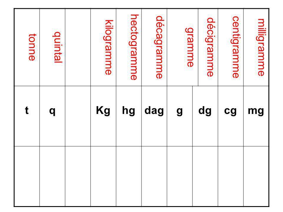 tonne quintal kilogramme hectogramme décagramme gramme décigramme centigramme milligramme tqKghgdaggdgcgmg