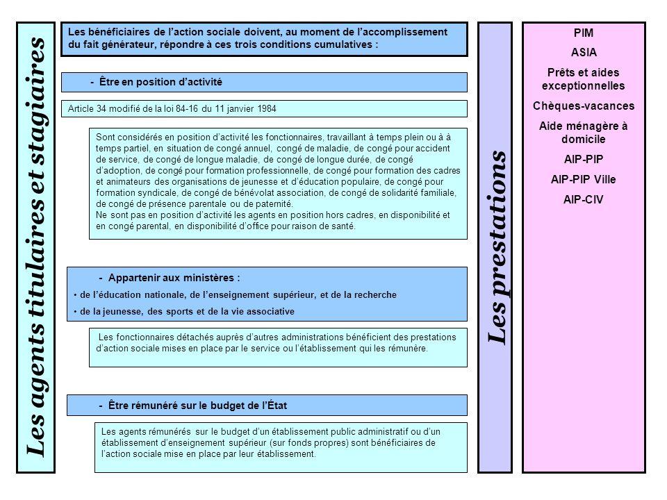 Les agents contractuels - Les agents contractuels bénéficiaires de contrats conclus pour une durée égale ou supérieure à dix mois - Les agents contractuels recrutés sur la base de larticle 4 et 27 de la loi n°84-16 du 11 janvier 1984 - Les agents contractuels de lÉtat recrutés pour un contrat égal ou supérieur à 6 mois Article 4 : contrats dune durée maximale de trois ans, lorsquil nexiste pas de corps de fonctionnaires susceptibles dassurer les fonctions correspondantes, ou pour les emplois de catégorie A lorsque la nature des fonctions le justifie Article 27 : personnes reconnues travailleurs handicapés Les prestations PIM ASIA Prêts aides exceptionnelles Chèques- vacances ASIA PIM prestation repas Circulaire ministérielle n° 99-107 du 12 juillet 1999 - Les assistants déducation ayant une mission individuelle (AVS-I), recrutés et rémunérés par les services déconcentrés (rectorats et inspections académiques) sur le budget de lÉtat