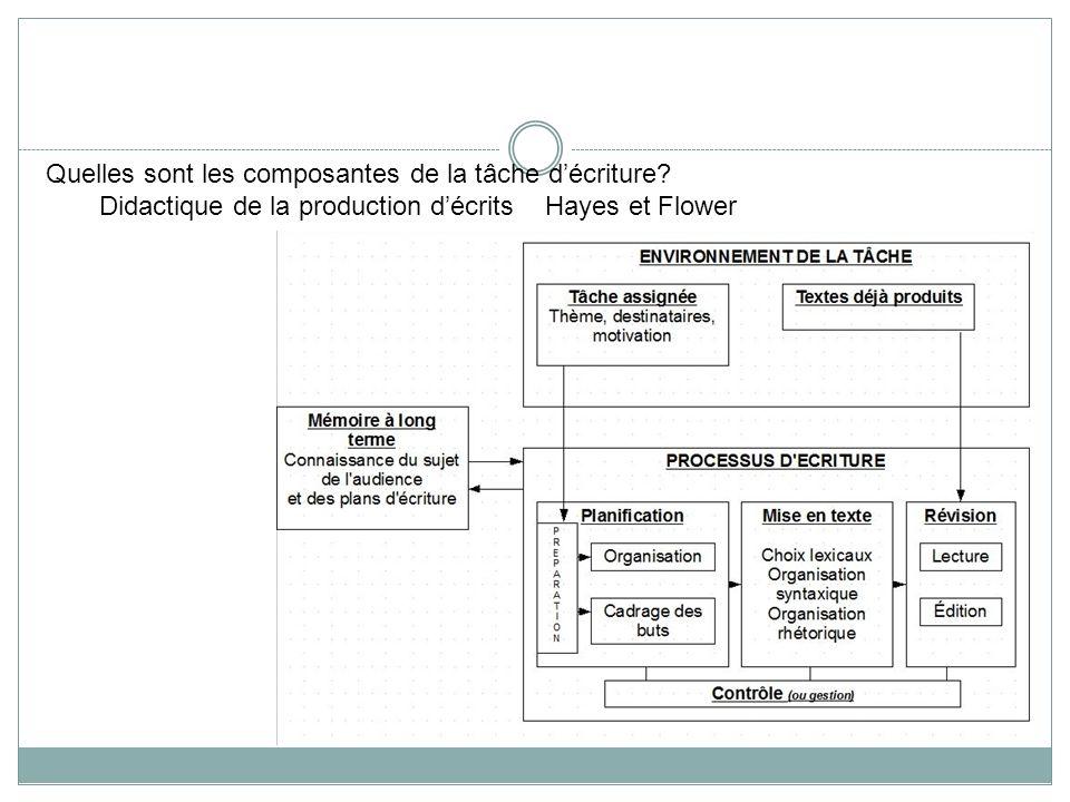 Quelles sont les composantes de la tâche décriture? Didactique de la production décrits Hayes et Flower