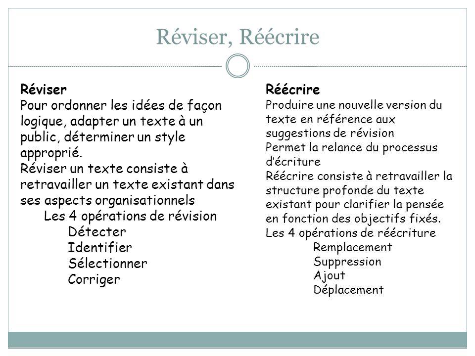 Réviser, Réécrire Réécrire Produire une nouvelle version du texte en référence aux suggestions de révision Permet la relance du processus décriture Ré