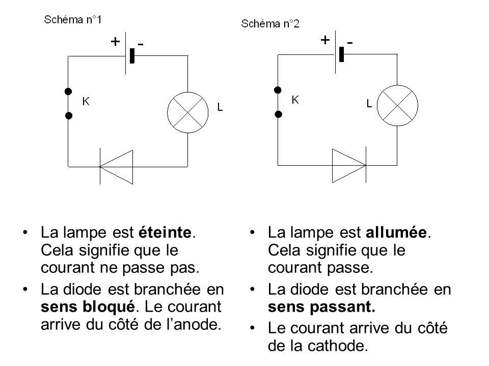 La lampe est éteinte. Cela signifie que le courant ne passe pas. La diode est branchée en sens bloqué. Le courant arrive du côté de lanode. La lampe e
