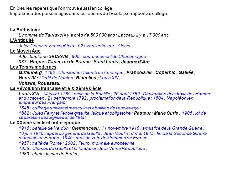 Comparaison 1°degré / collège Différences : Les différences concernent essentiellement le programme de 6 ème, puis de 5 ème.