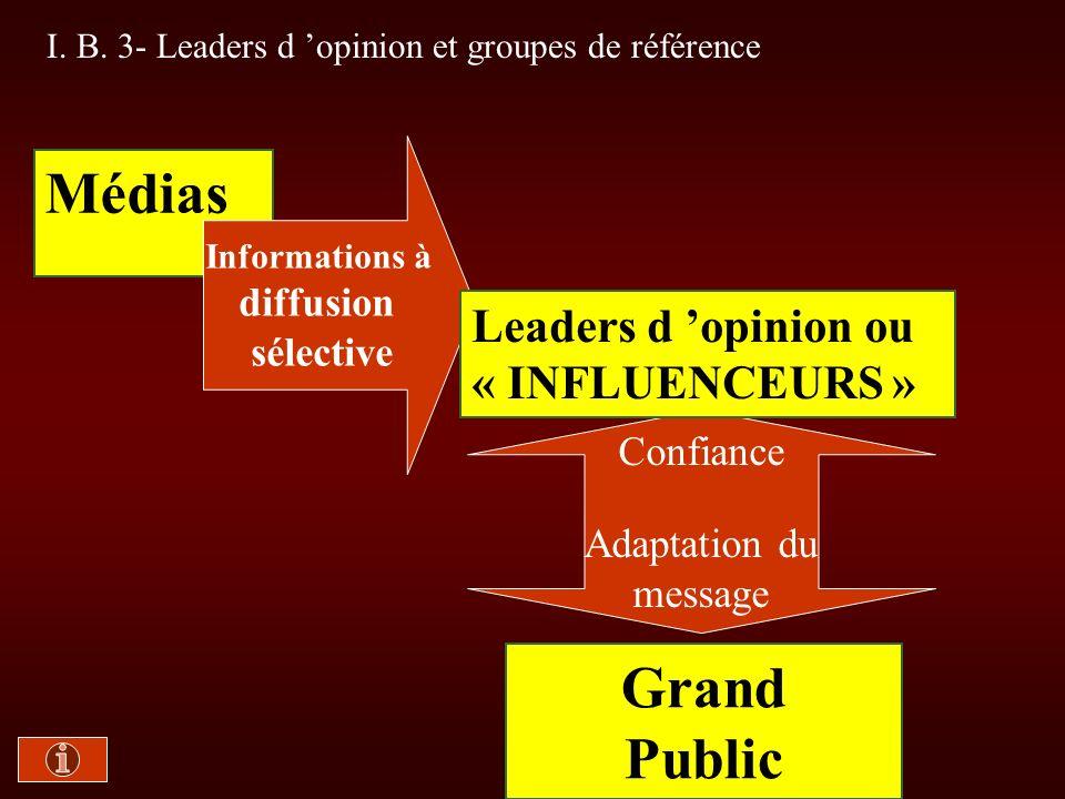 I.B. 3- Leaders d opinion et groupes de référence Doc.