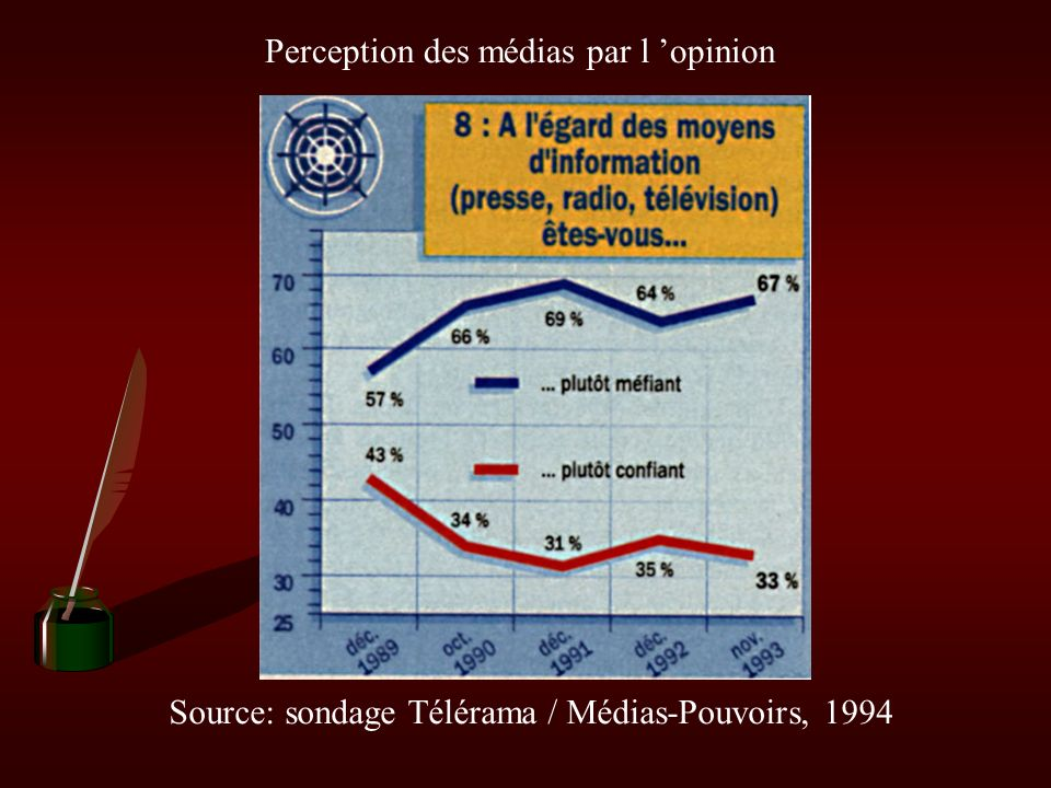 II. C. 3 - Le modèle dominant de la télévision c) L influence de la télévision sur les autres médias Doc. 11 : Polycopié - interview de Pierre Bourdie