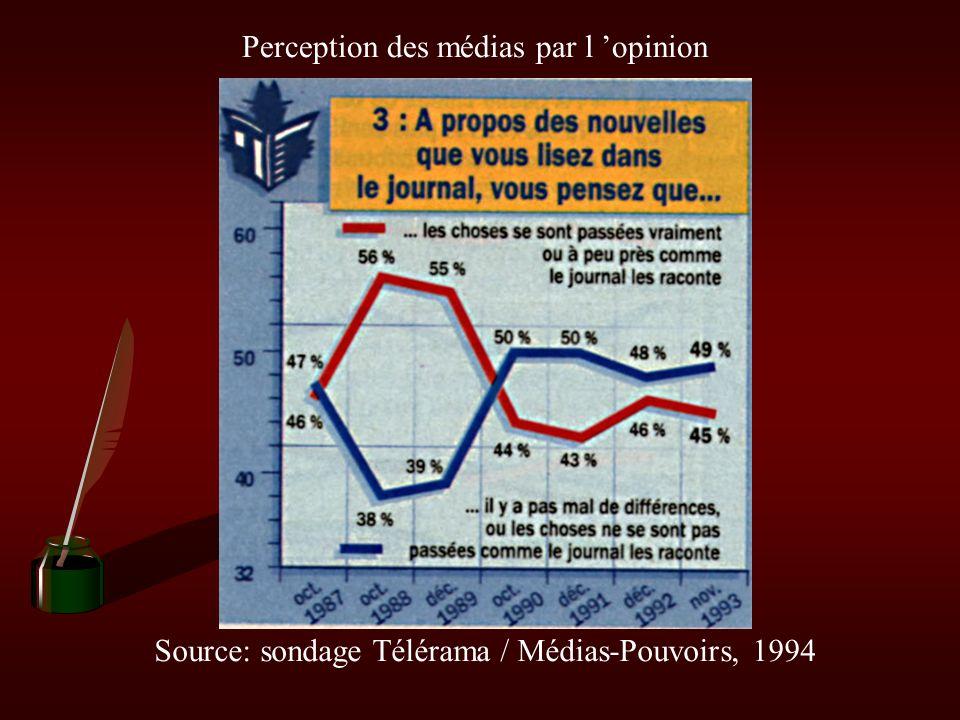 Perception des médias par l opinion Source: sondage Télérama / Médias-Pouvoirs, 1994