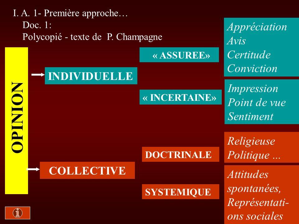 I. A. 1- Première approche… Doc. 1: Polycopié - texte de P. Champagne INDIVIDUELLE « ASSUREE» Appréciation Avis Certitude Conviction OPINION « INCERTA