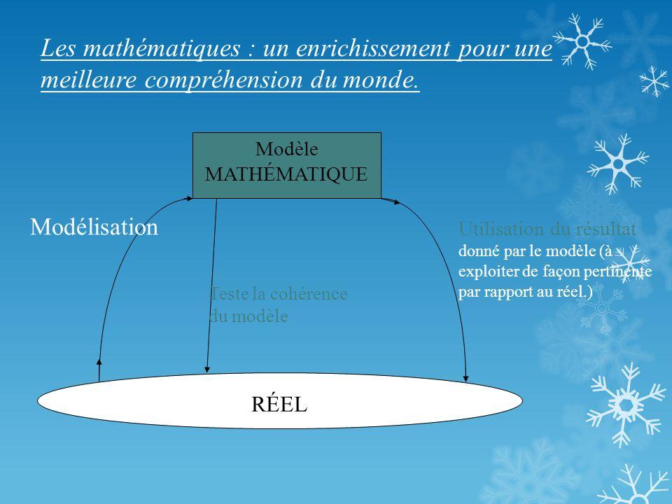 Les mathématiques : un enrichissement pour une meilleure compréhension du monde. RÉEL Modèle MATHÉMATIQUE Modélisation Teste la cohérence du modèle Ut