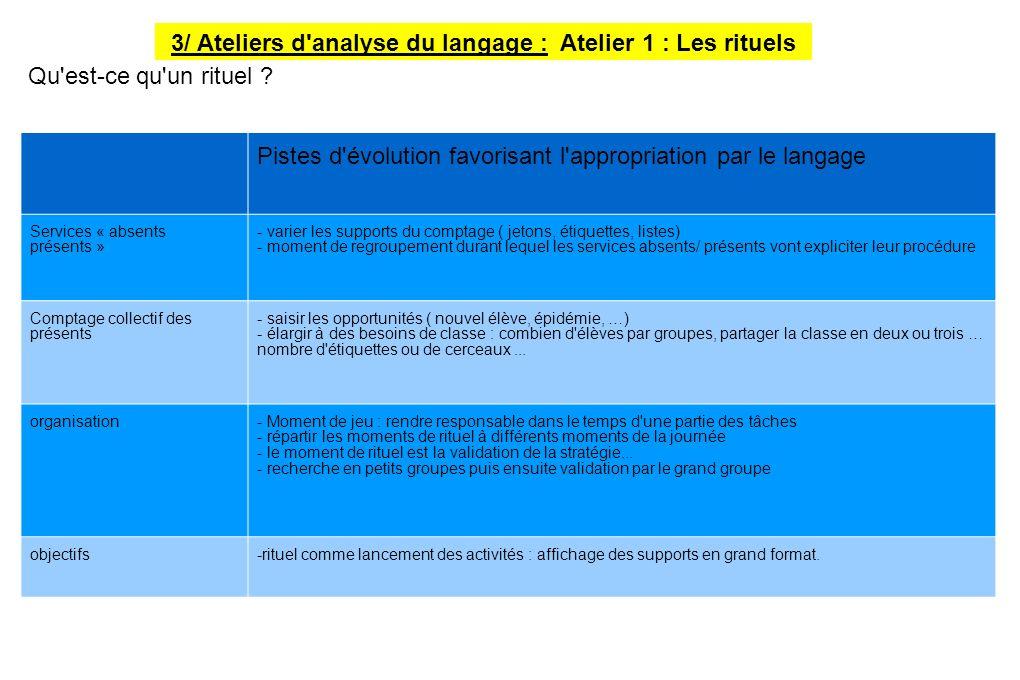 3/ Ateliers d'analyse du langage : Atelier 1 : Les rituels Pistes d'évolution favorisant l'appropriation par le langage Services « absents présents »
