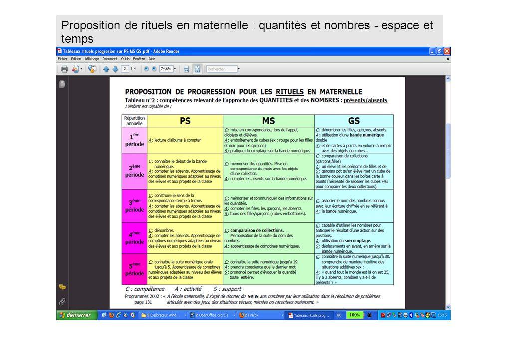 Proposition de rituels en maternelle : quantités et nombres - espace et temps