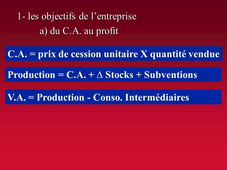 II. LE PROCESSUS PRODUCTIF: UNE FONCTION ESSENTIELLE DANS LE CIRCUIT ECONOMIQUE B. Le rôle de lentreprise dans la combinaison des facteurs de producti