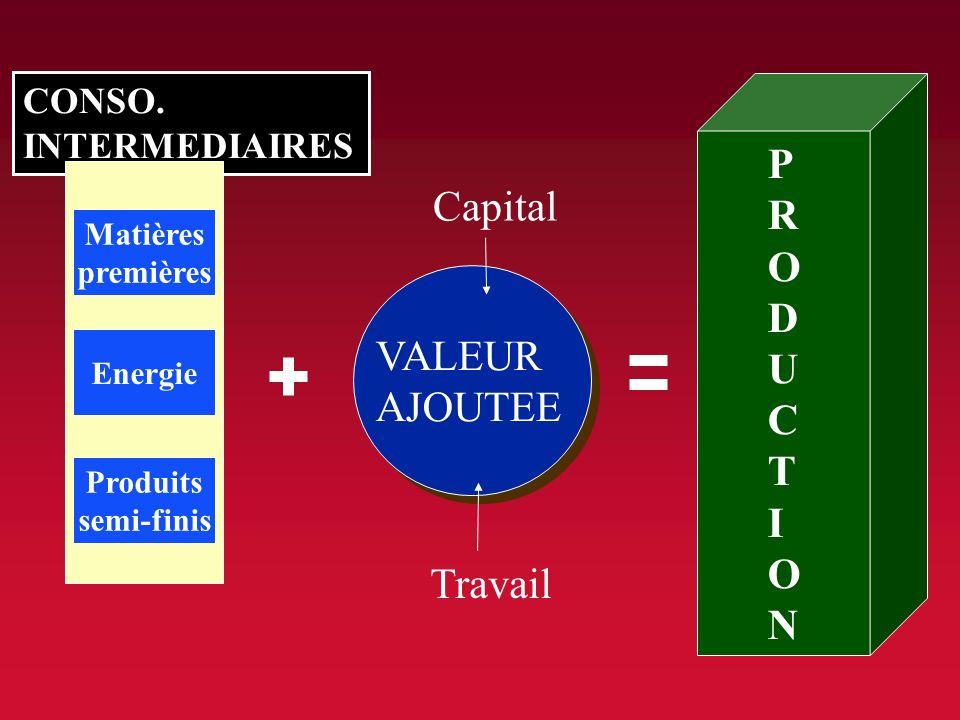 1- les objectifs de lentreprise a) du C.A. au profit C.A. = prix de cession unitaire X quantité vendue Production = C.A. + Stocks + Subventions V.A. =