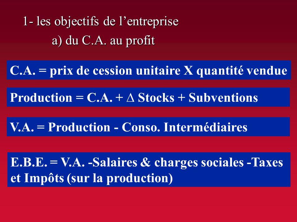 CONSO. INTERMEDIAIRES Matières premières Energie Produits semi-finis VALEUR AJOUTEE PRODUCTIONPRODUCTION Capital Travail