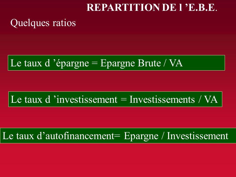 REPARTITION DE l E.B.E. EBE Banques, prêteurs Propriétaires, Actionnaires Autofinancemement