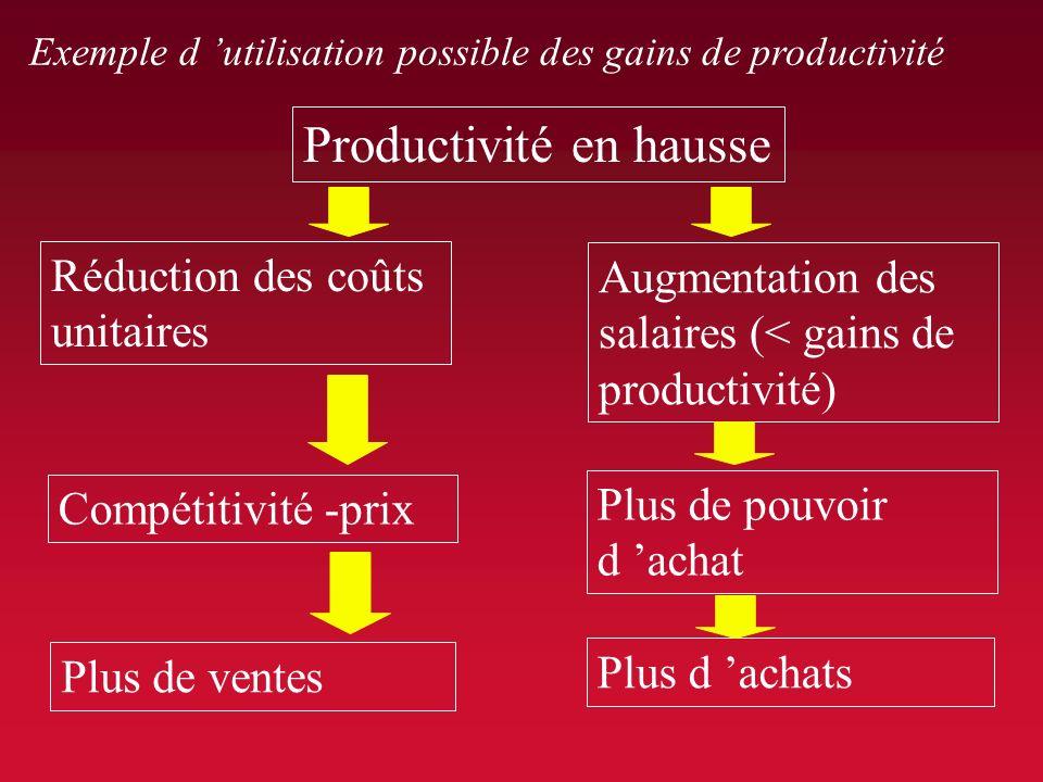 LE PARTAGE DES GAINS DE PRODUCTIVITE La productivité dans léconomie nationale 2. lefficacité de la combinaison productive b) la productivité