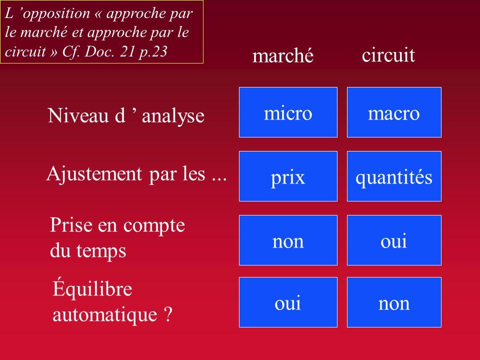 A. La notion de circuit III. A. La notion de circuit 1- L approche macro-économique 1- L approche macro-économique Cf. Doc. 21 p.23 Cette vision est s