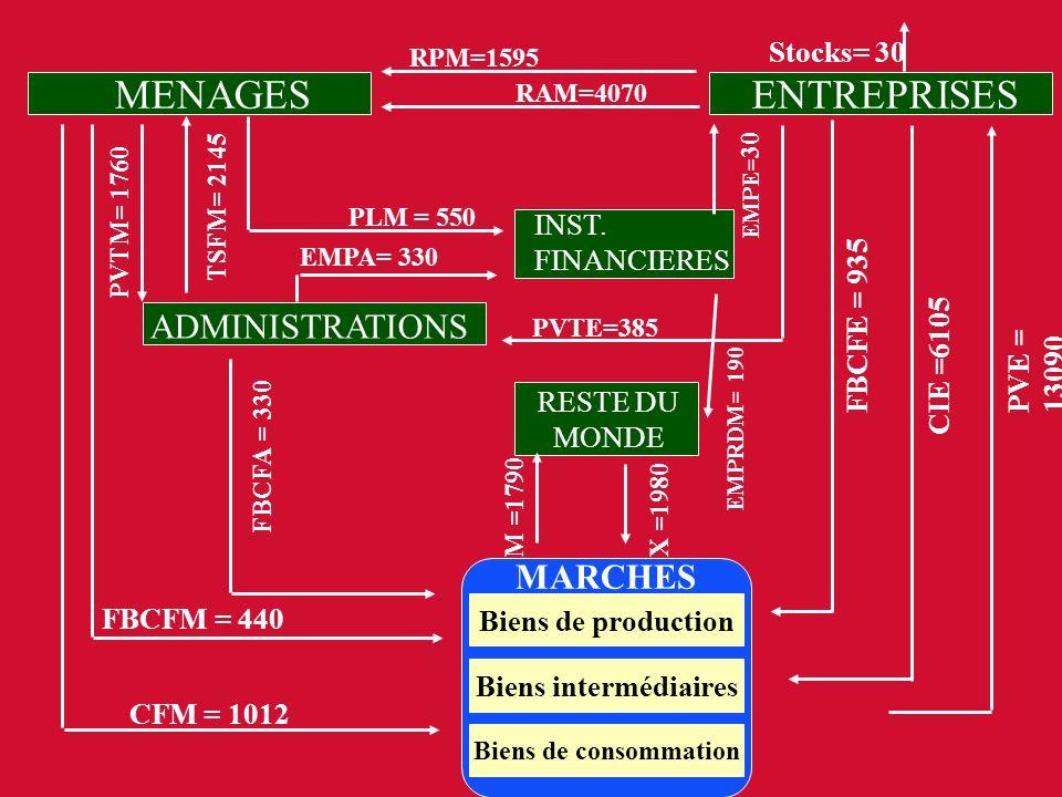 TD sur la construction d un circuit économique et sur la vérification des équilibres des flux de ressources et d emplois des agents