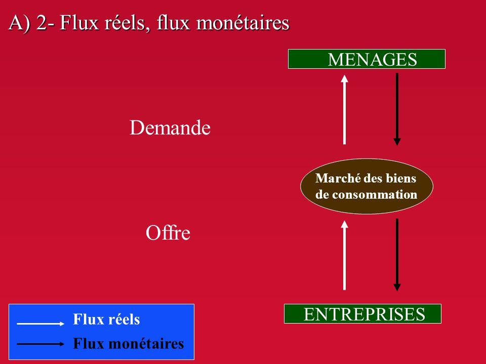III. LE CIRCUIT ECONOMIQUE A. La notion de circuit A. La notion de circuit 1- Lapproche macro-économique 1- Lapproche macro-économique 2- Exemple de l