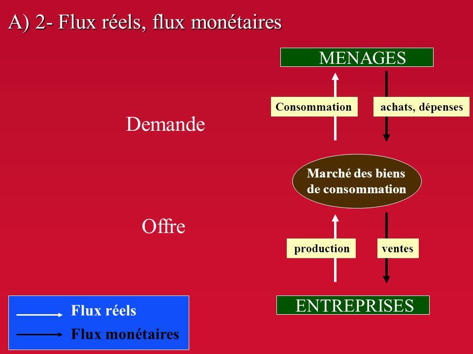 A) 2- Flux réels, flux monétaires Flux réels Flux monétaires Demande Offre Marché des biens de consommation MENAGES ENTREPRISES