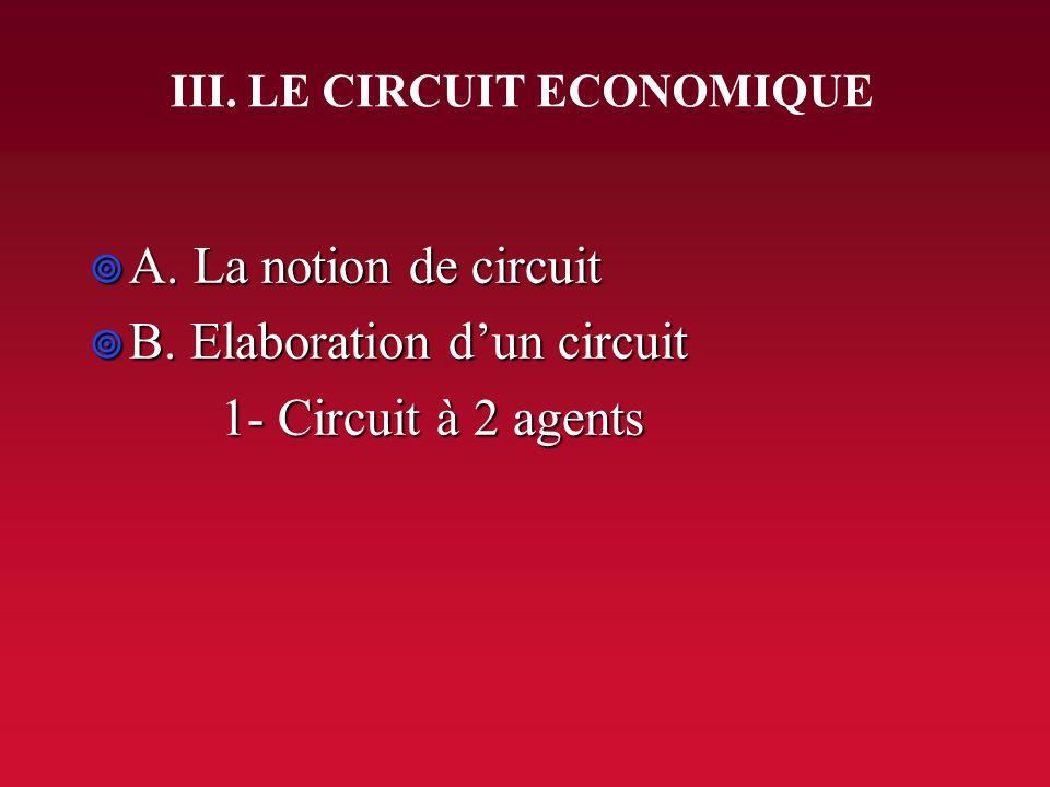 A) 2- Flux réels, flux monétaires Flux réels Flux monétaires Demande Offre Marché des biens de consommation MENAGES ENTREPRISES Consommation achats, d