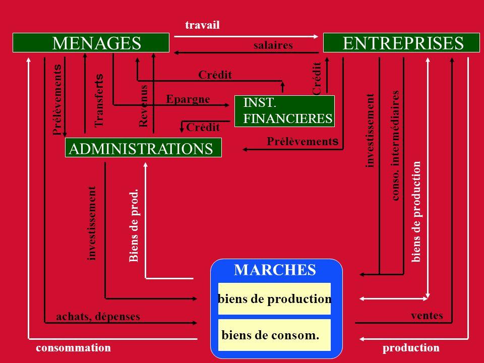 MENAGESENTREPRISES MARCHES biens de production biens de consom. achats, dépenses consommation travail salaires investissement conso. intermédiaires bi