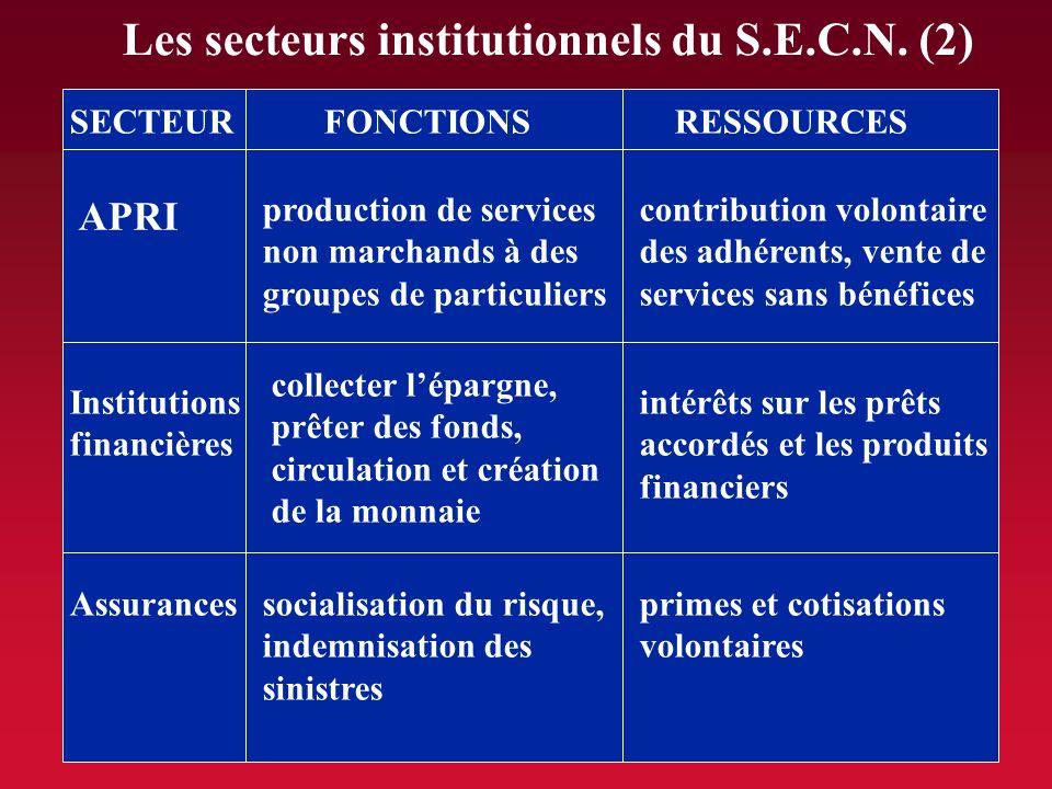 SECTEURFONCTIONSRESSOURCES Ménages SQS APU consommation finale de biens et de services revenus dactivités (travail, capital ou mixtes) et de transfert