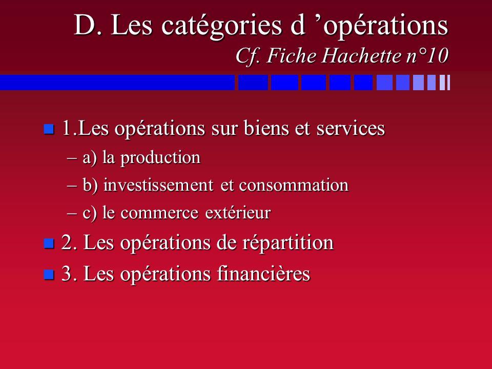 SECTEURFONCTIONSRESSOURCES APRI Institutions financières Assurances production de services non marchands à des groupes de particuliers contribution vo