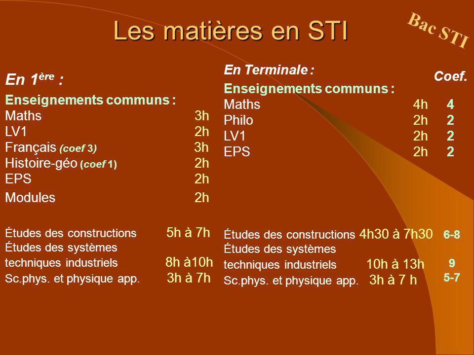 Les matières en STI En 1 ère : Enseignements communs : Maths3h LV1 2h Français (coef 3) 3h Histoire-géo (coef 1) 2h EPS2h Modules 2h Études des constr