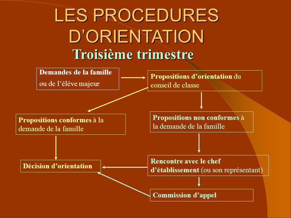 LES PROCEDURES DORIENTATION Demandes de la famille ou de lélève majeur Propositions dorientation du conseil de classe Troisième trimestre Propositions
