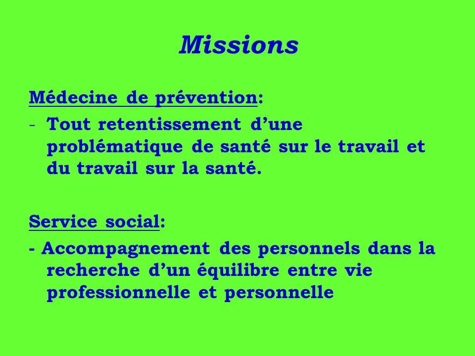 Missions Médecine de prévention: - Tout retentissement dune problématique de santé sur le travail et du travail sur la santé. Service social: - Accomp