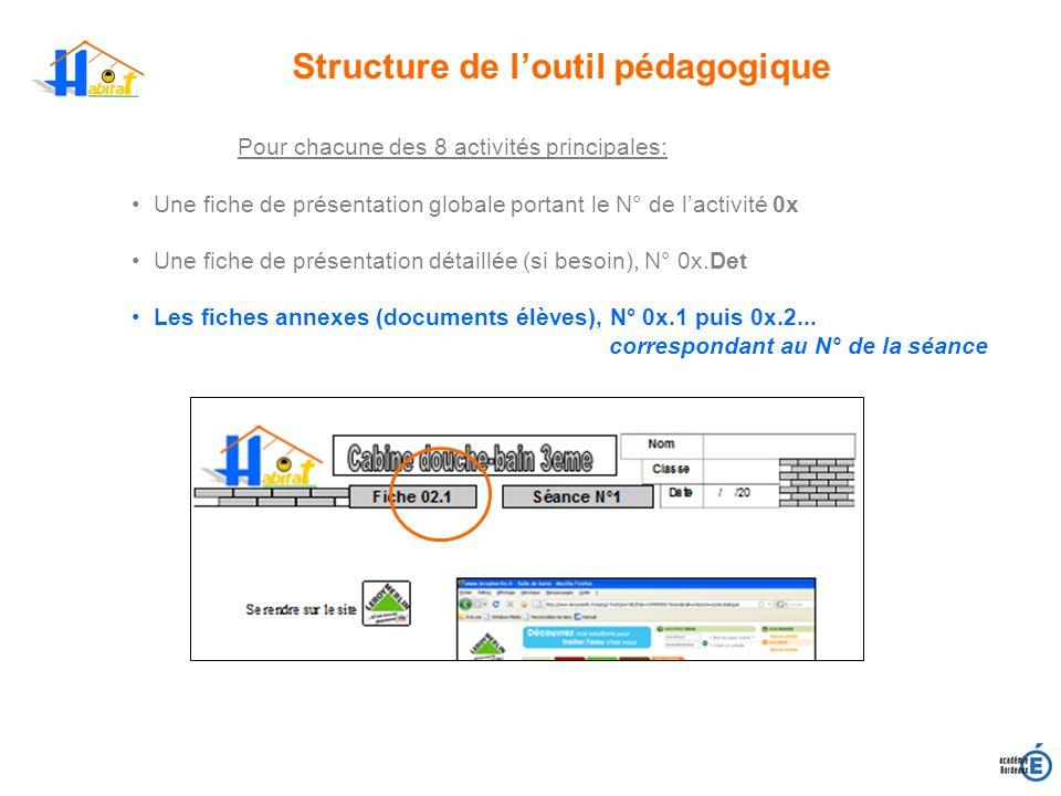 Structure de loutil pédagogique Pour chacune des 8 activités principales: Une fiche de présentation globale portant le N° de lactivité 0x Une fiche de