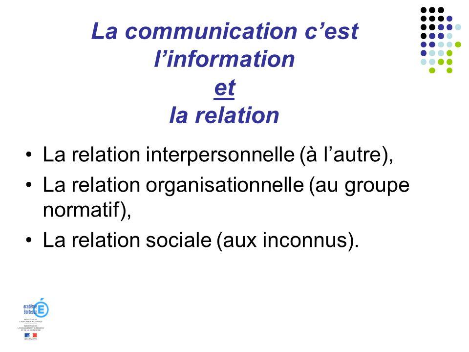 La communication cest linformation et la relation La relation interpersonnelle (à lautre), La relation organisationnelle (au groupe normatif), La rela
