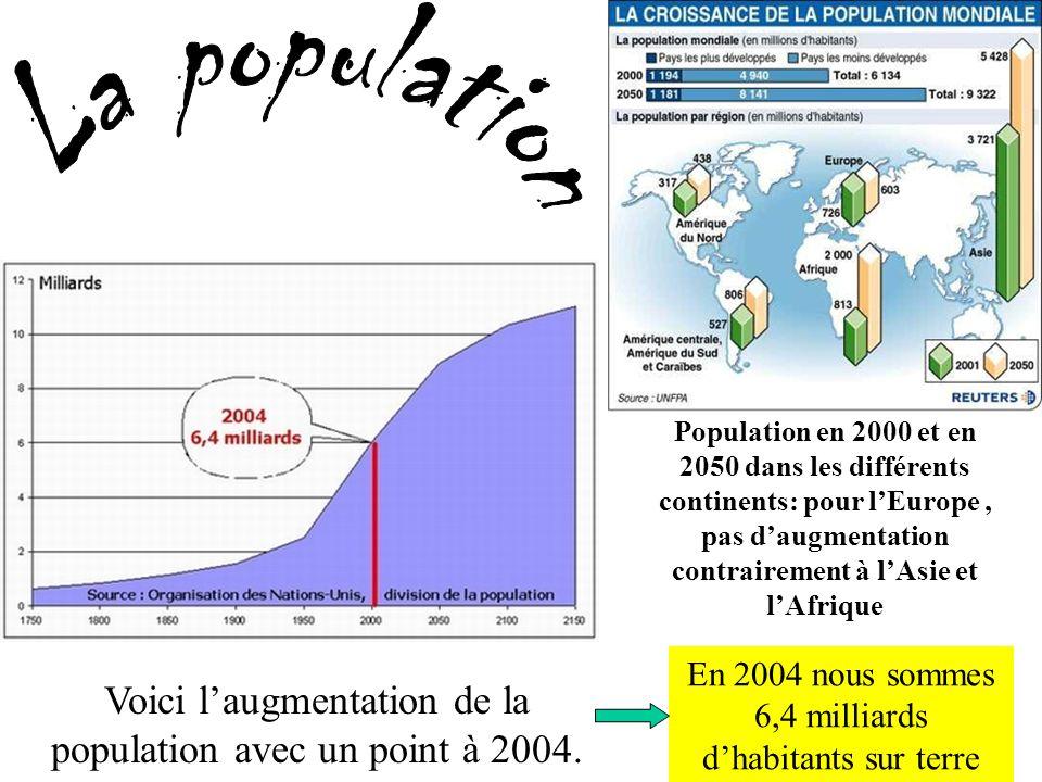 Voici laugmentation de la population avec un point à 2004. En 2004 nous sommes 6,4 milliards dhabitants sur terre Population en 2000 et en 2050 dans l